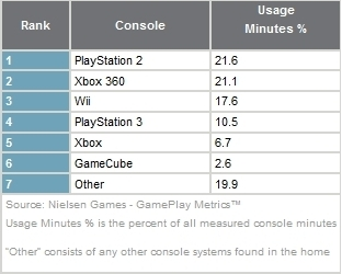 neilson-jan-2009-console-results