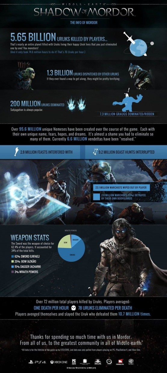 Shadow of Mordor Stats