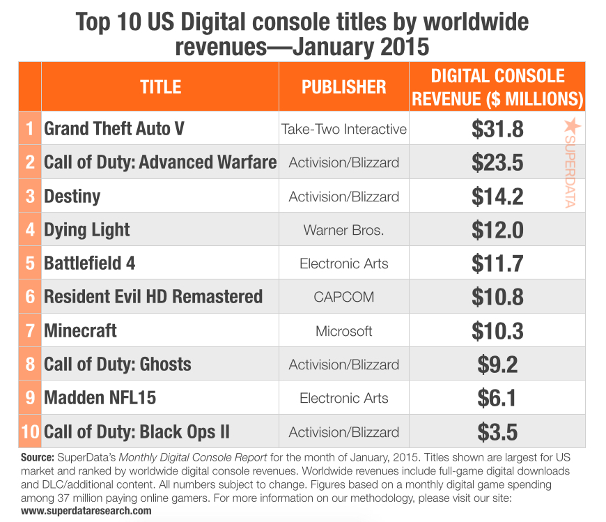 January 2015 Digital Sales Report: PS4 the #1 Source of Revenue ...
