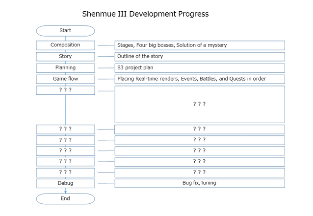 Shenmue-3-Dev-Process.png