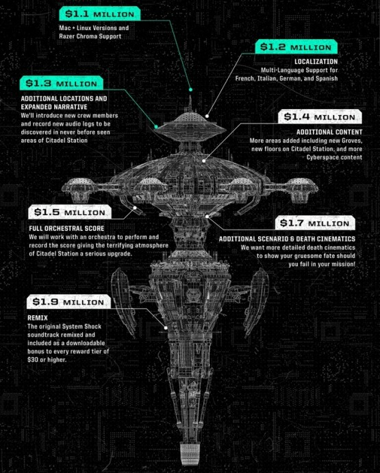 system shock stretch goals