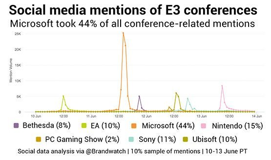 brandwatch-e3-2017-conference-mentions
