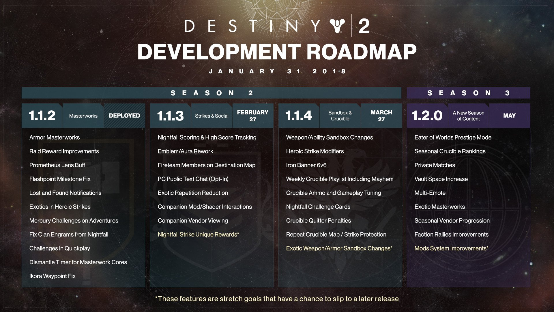 Destiny 2 Upcoming Changes and Content Revealed by Bungie in New Roadmap