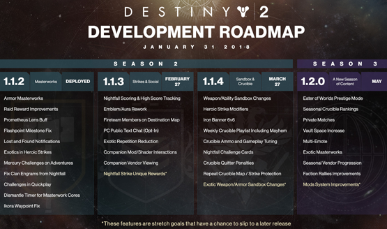 Bungie Reveals Upcoming Destiny 2 Development Roadmap