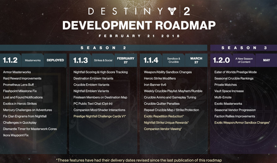 Destiny 2 Road Map Updated, Here's What's Planned for Next Week