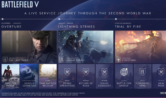 Battlefield V Post Launch