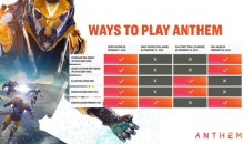 Anthem Launch Chart Timeline