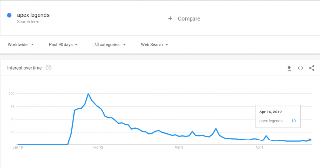 Apex Legends Popularity Has Dropped Substantially Since Launch