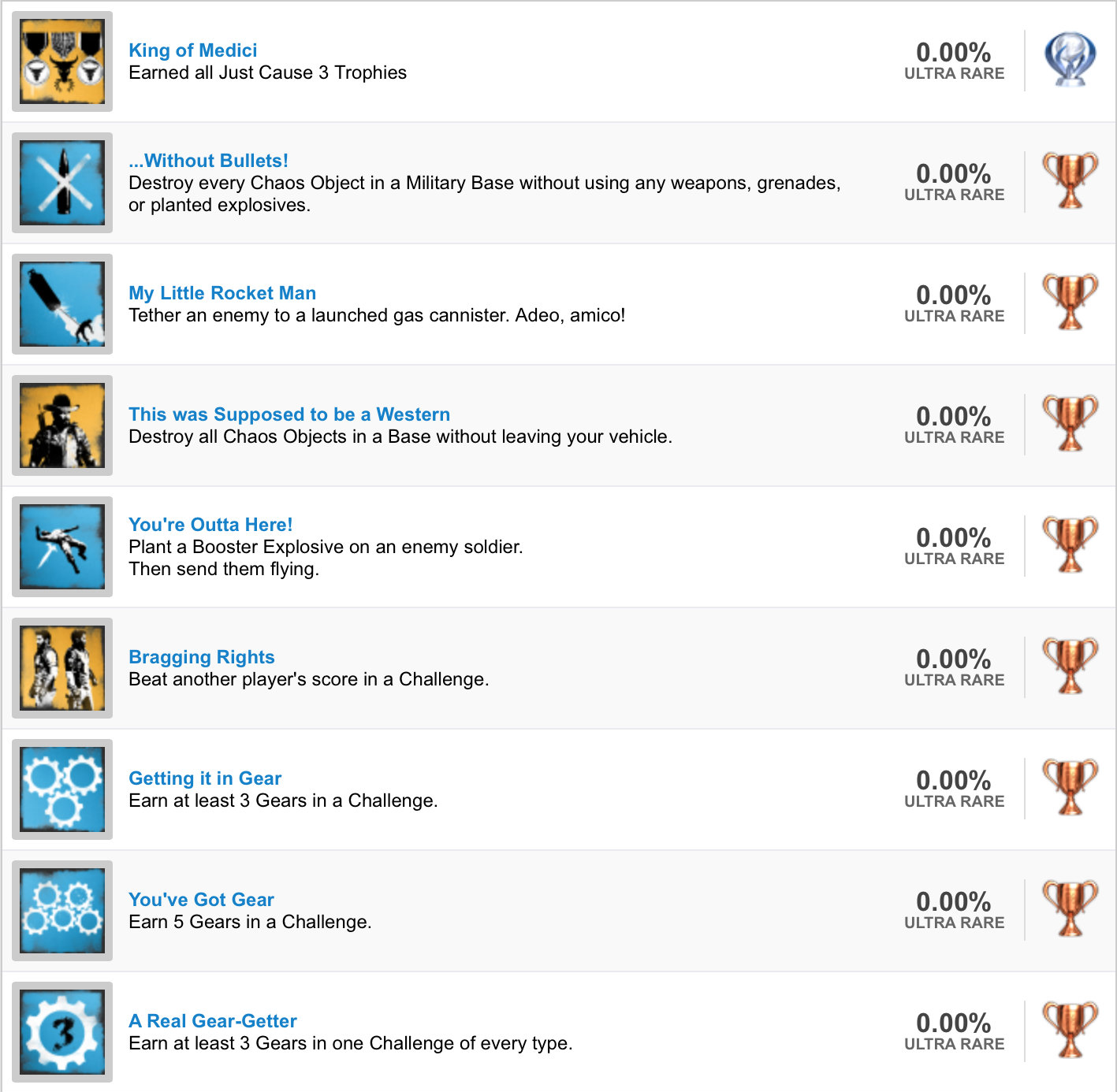 Just Cause 3 Trophy List (1)