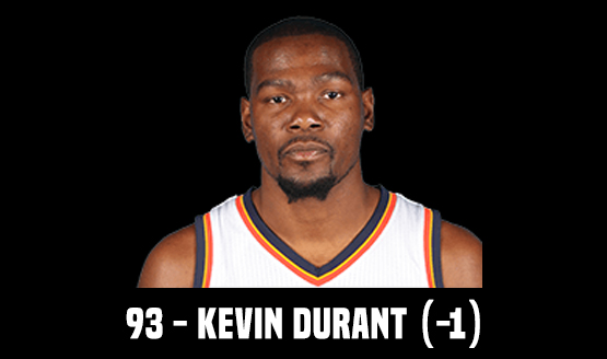 93 - Kevin Durant (-1)