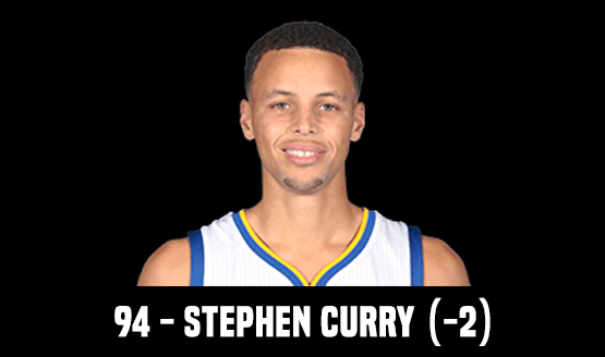 94 - Stephen Curry (-2)