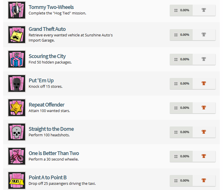 Grand Theft Auto: Vice City PS4 Trophy List